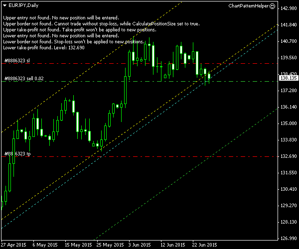 EUR/JPY - Ascending Channel Pattern on Daily Chart - Post-Entry Screenshot