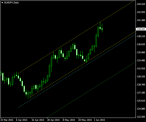EUR/JPY - Ascending Channel Pattern on Daily Chart as of 2015-06-07