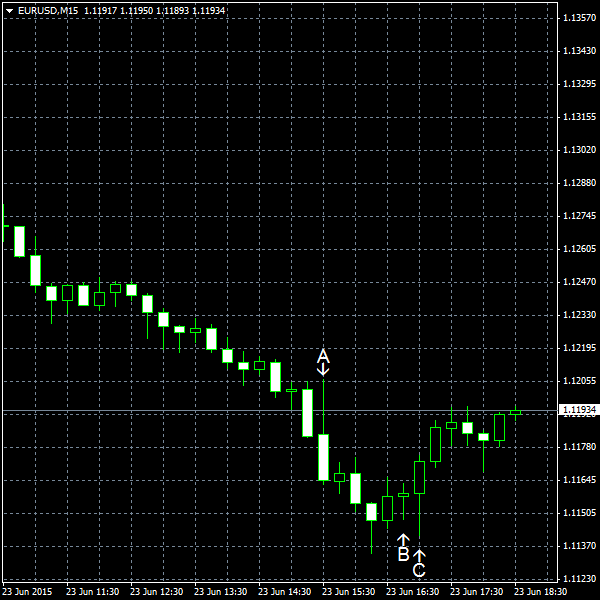 EUR/USD for 2015-06-23
