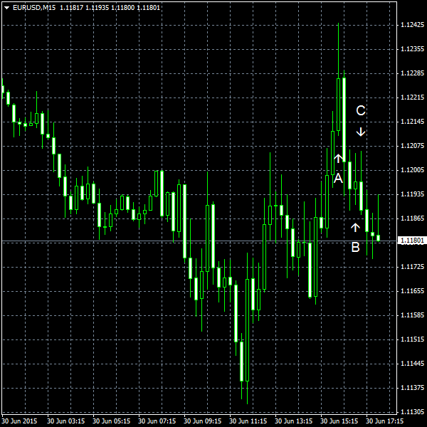 EUR/USD for 2015-06-30