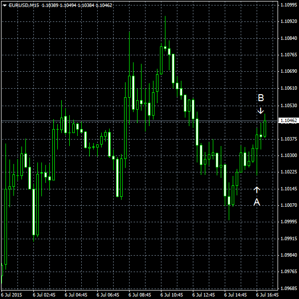 EUR/USD for 2015-07-06