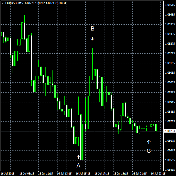 EUR/USD for 2015-07-16