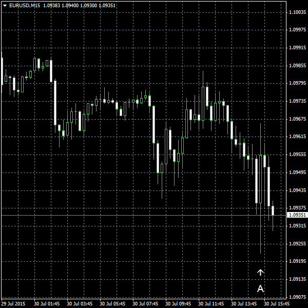EUR/USD for 2015-07-30