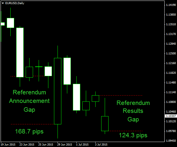 Greek Referendum - EUR/USD Weekend Gap - After Announcement and After Referendum