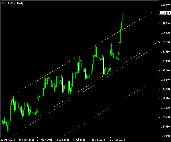 EUR/AUD - Ascending Channel Pattern on Daily Chart post Cancellation as of 2015-08-24
