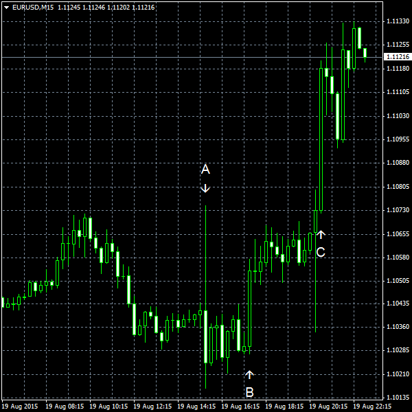 EUR/USD for 2015-08-19
