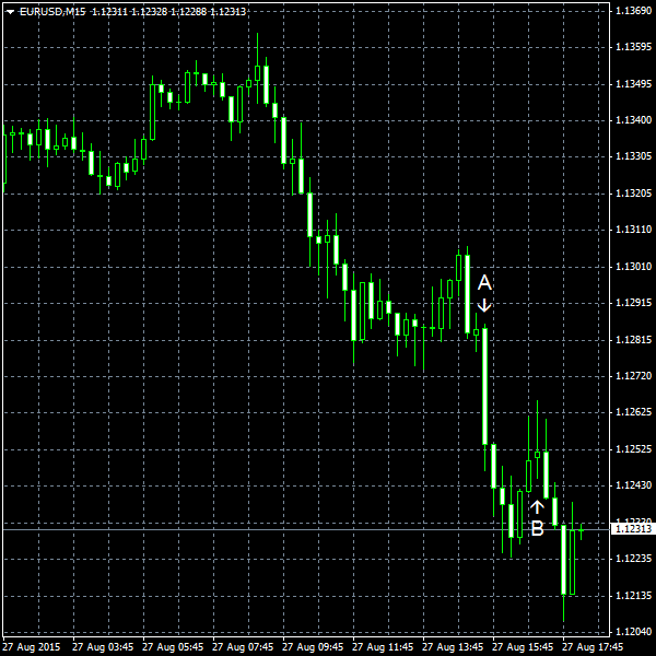 EUR/USD for 2015-08-27