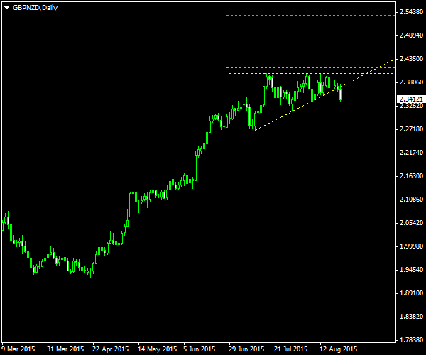 GBP/NZD - Ascending Triangle Pattern on Daily Chart post Cancellation as of 2015-08-21