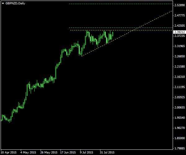 GBP/NZD - Ascending Triangle Pattern on Daily Chart as of 2015-08-16