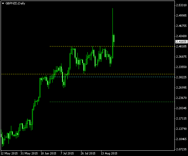 GBP/NZD - Double Top Pattern on Daily Chart post Cancellation as of 2015-08-25