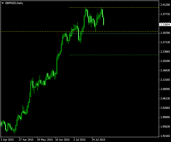 GBP/NZD - Double Top Pattern on Daily Chart as of 2015-08-09