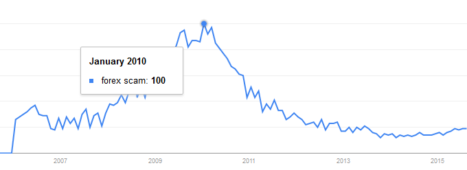 "Popularity of ""forex scam"" keyword in Google: 2006-2015"