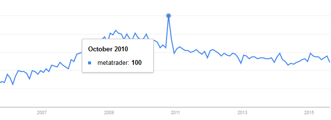 "Popularity of ""metatrader"" keyword in Google: 2006-2015"