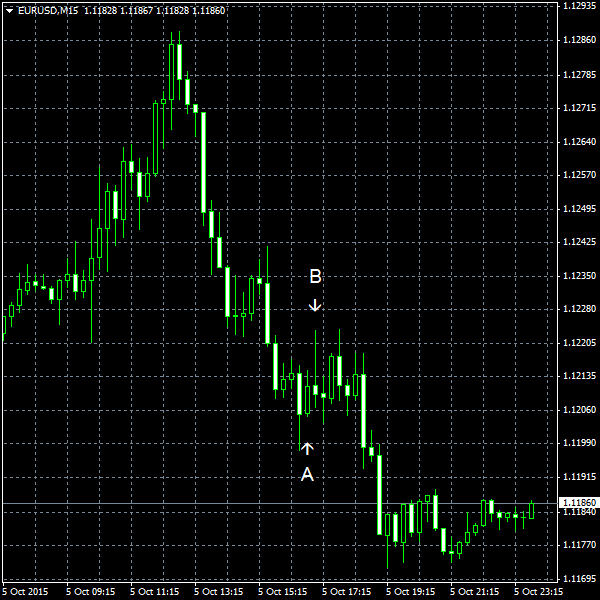 EUR/USD for 2015-10-05