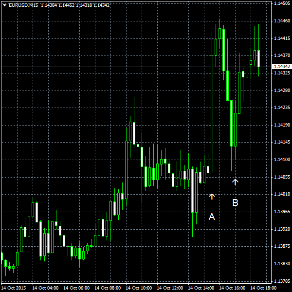 EUR/USD for 2015-10-14