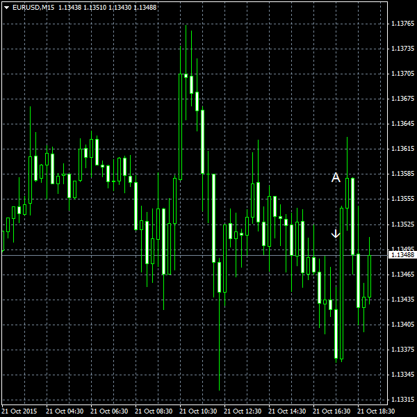 EUR/USD for 2015-10-21