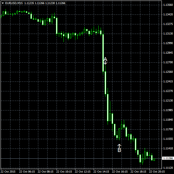 EUR/USD for 2015-10-22