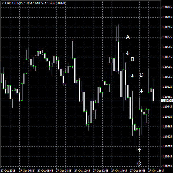 EUR/USD for 2015-10-27