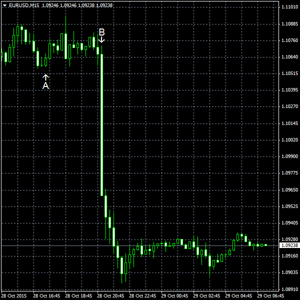 EUR/USD for 2015-10-28