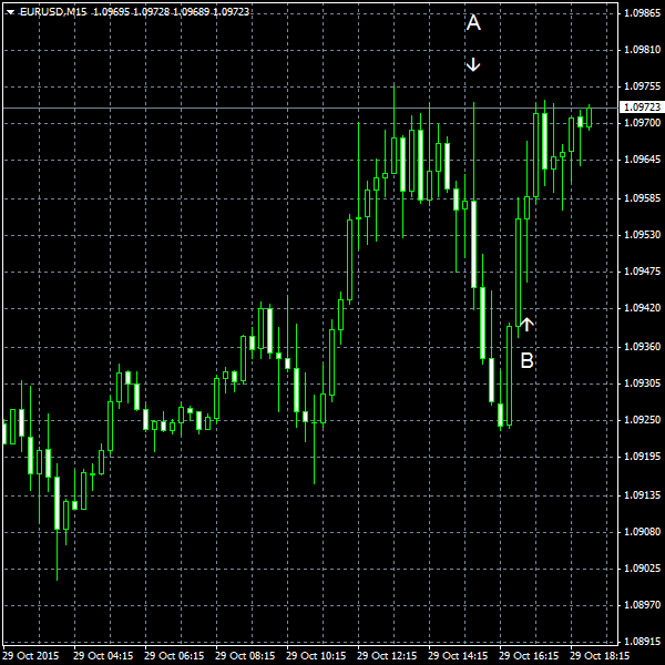 EUR/USD for 2015-10-29