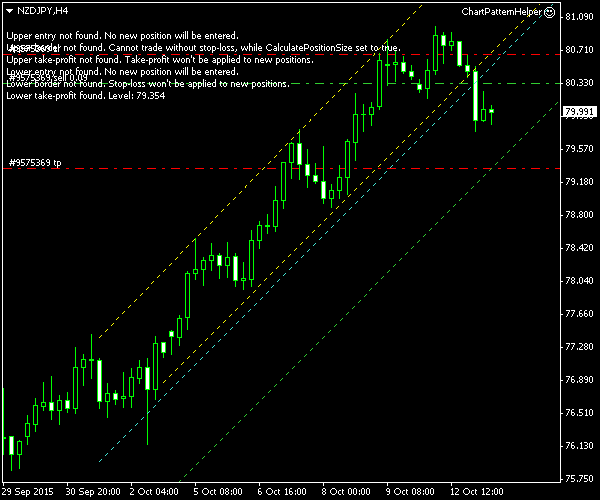 NZD/JPY - Ascending Channel Pattern on 4-Hour Chart - Post-Entry Screenshot