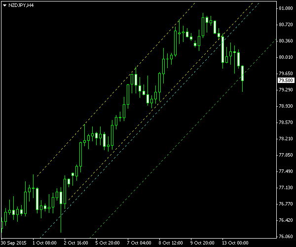 NZD/JPY - Ascending Channel Pattern on 4-Hour Chart - Post-Exit Screenshot