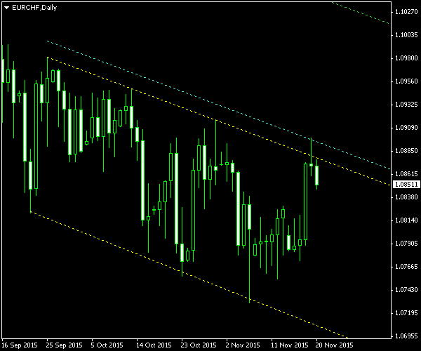 EUR/CHF - Descending Channel Pattern on Daily Chart as of 2015-11-20 - Post-Exit Screenshot