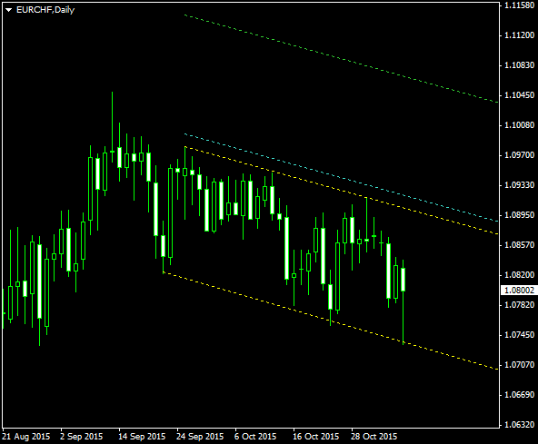 EUR/CHF - Descending Channel Pattern on Daily Chart as of 2015-11-08