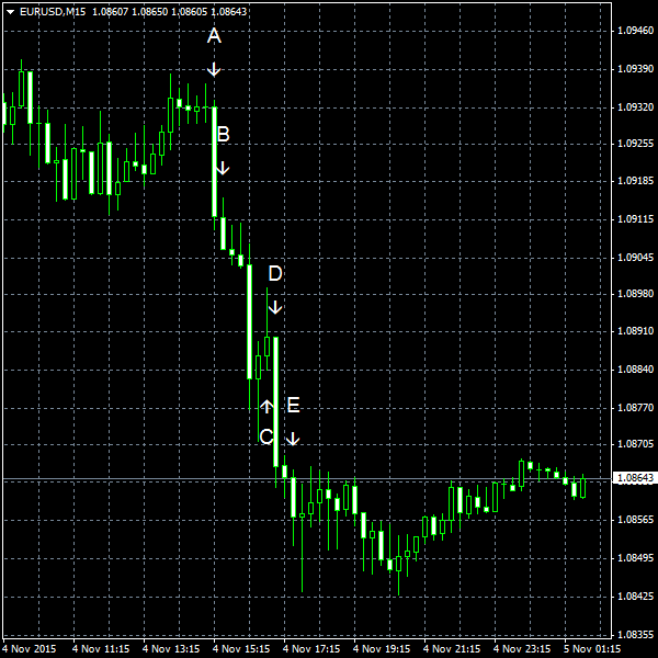 EUR/USD for 2015-11-04