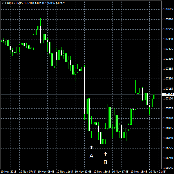 EUR/USD for 2015-11-10