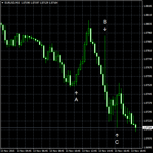 EUR/USD for 2015-11-13