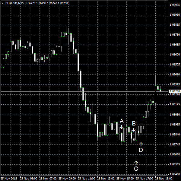 EUR/USD for 2015-11-25