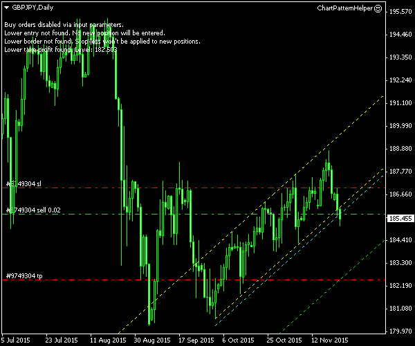GBP/JPY - Ascending Channel Pattern on Daily Chart - Post-Entry Screenshot