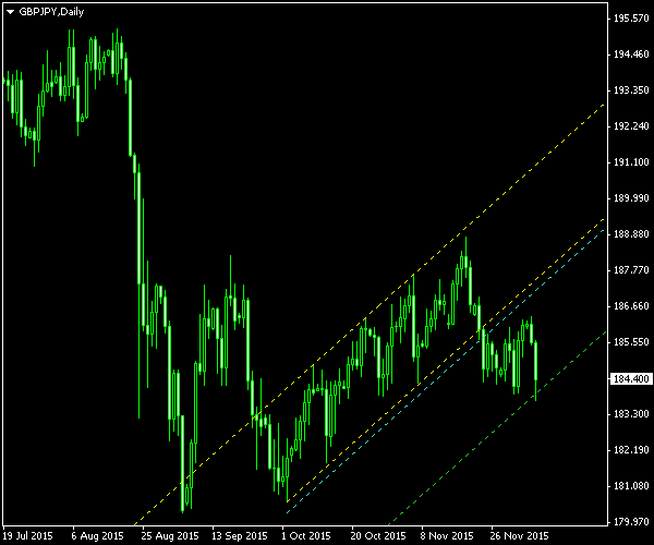 GBP/JPY - Ascending Channel Pattern on GBP/JPY Daily Chart - Post-Exit Screenshot