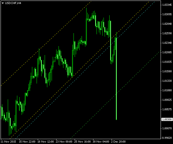 USD/CHF - Ascending Channel Pattern on 4-Hour Chart - Post-Exit Screenshot