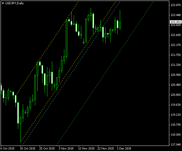 USD/JPY - Ascending Channel Pattern on Daily Chart - Post-Exit Screenshot