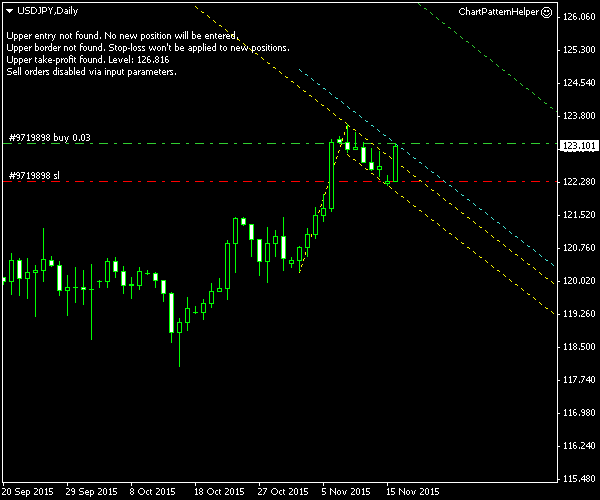 USD/JPY - Bullish Flag Pattern on Daily Chart of USD/JPY - Post-Entry Screenshot