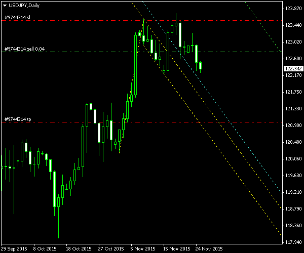 USD/JPY - Bullish Flag Pattern on Daily Chart - Post-Exit Screenshot