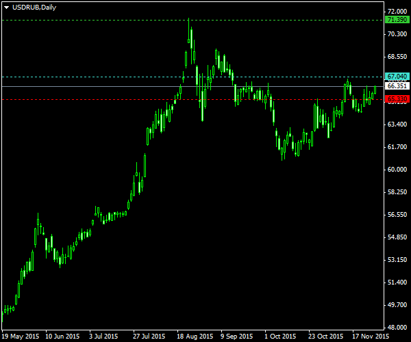 USD/RUB - Fundamental Trade Setup