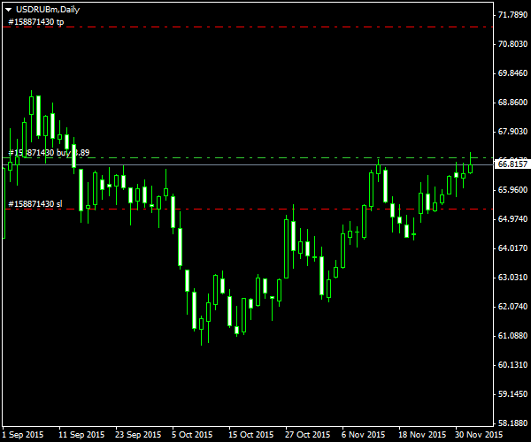 USD/RUB - Post-Entry Screenshot of the Fundamental Long Play