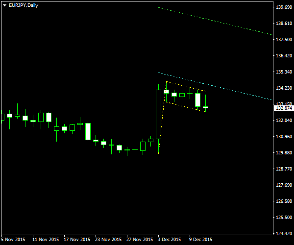 EUR/JPY - Bullish Flag Pattern on Daily Chart as of 2015-12-13