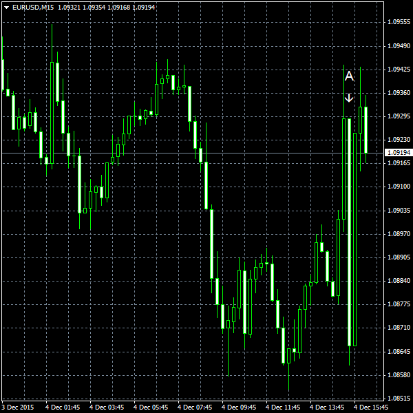 EUR/USD for 2015-12-04