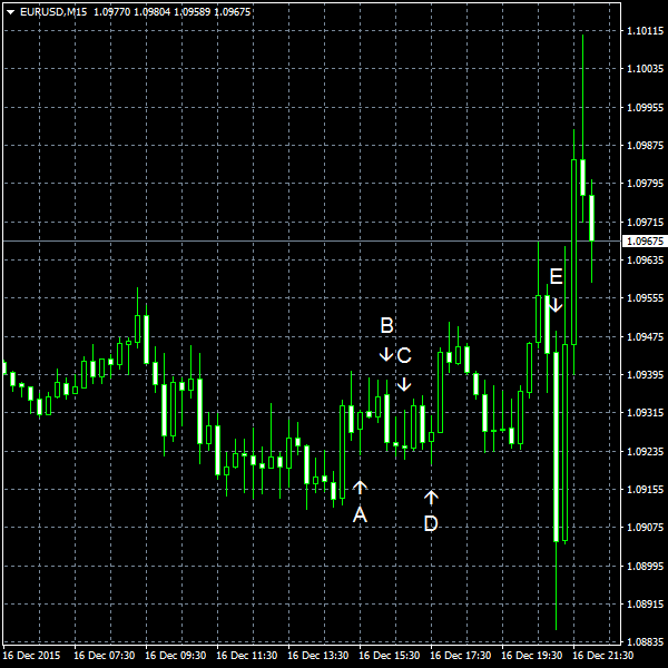 EUR/USD for 2015-12-16