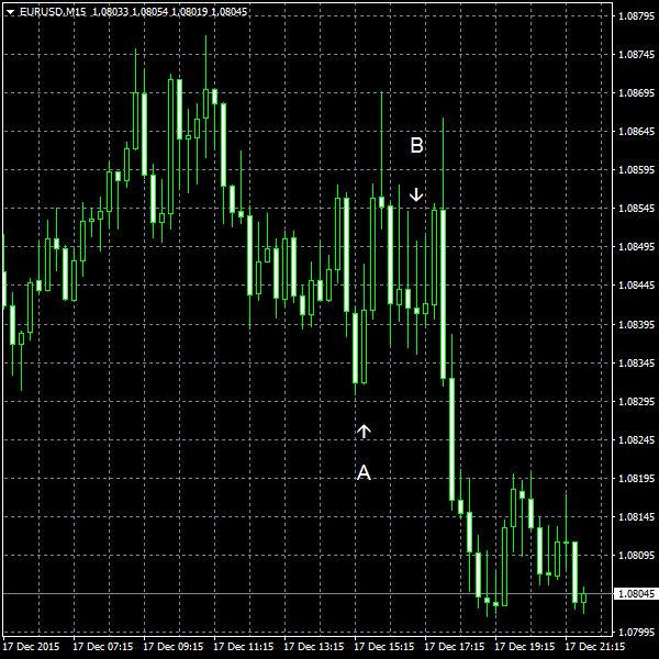 EUR/USD for 2015-12-17