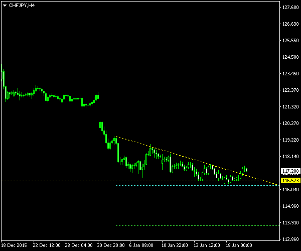 CHF/JPY - Descending Triangle Pattern - Post-Cancellation Screenshot as of 2016-01-19