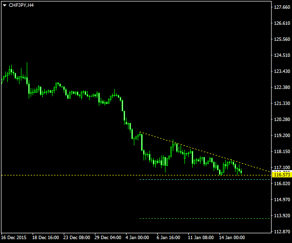 CHF/JPY - Descending Triangle Pattern on 4-Hour Chart as of 2016-01-17