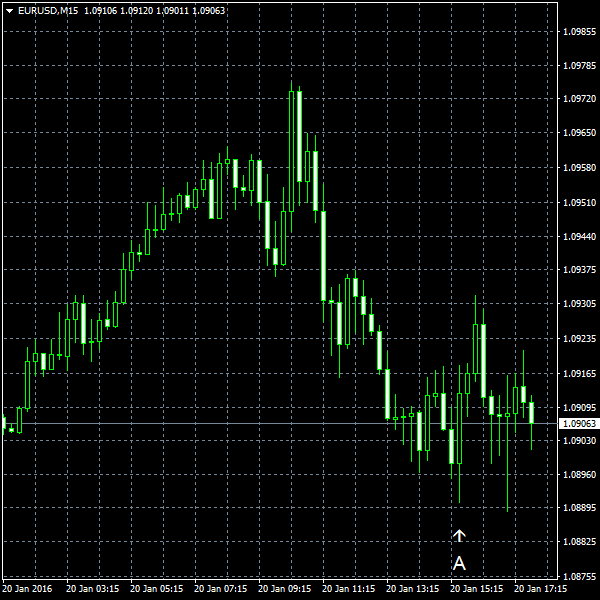 EUR/USD for 2016-01-20