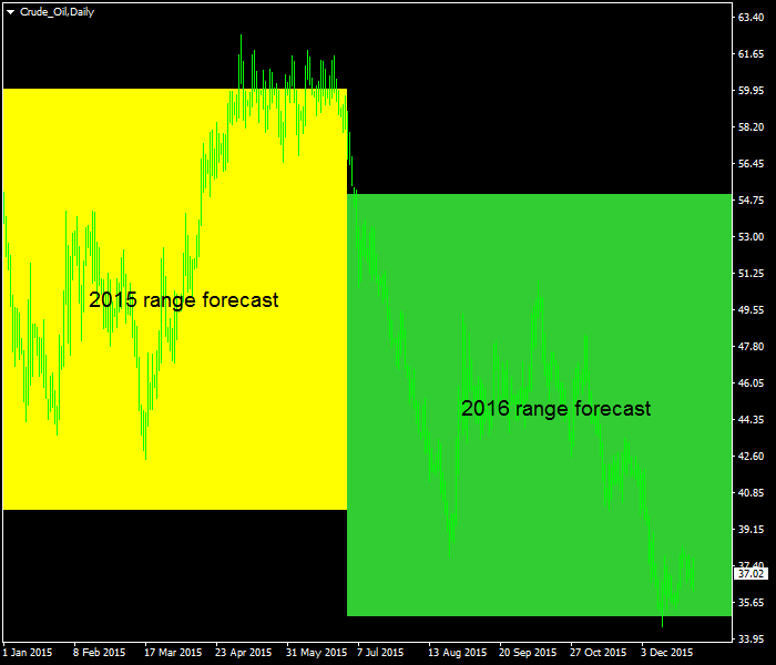 WTI Oil - 2016 Forecast