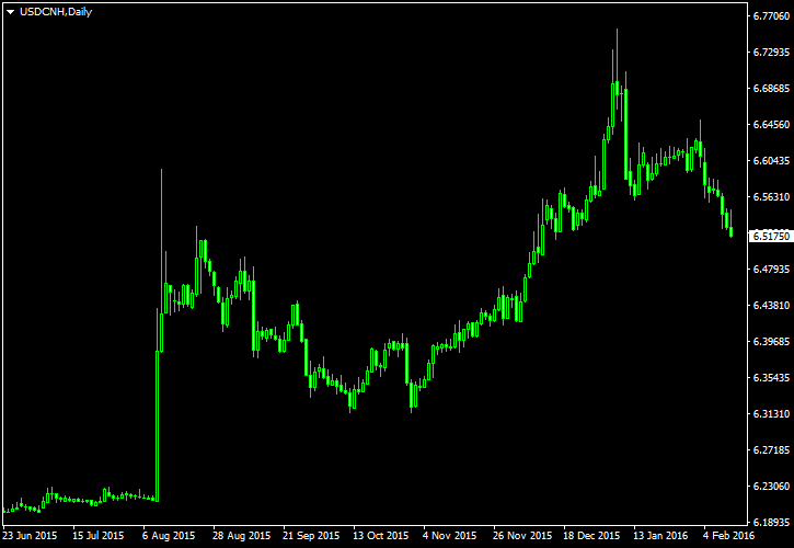 USD/CNH - Stopped out of my Yuan short