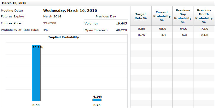 CME Fed Rate Probabilities for March 16, 2016, FOMC meeting